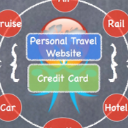 How to Earn the Most Travel Rewards – Infographic